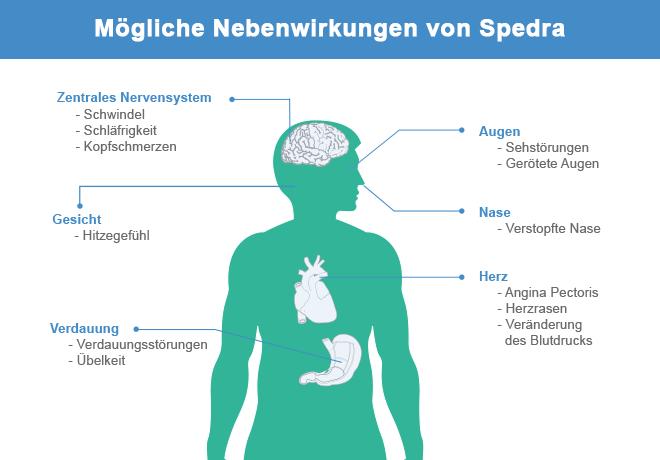 Nebenwirkungen von Spedra
