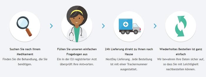 Online Arzt von Treated.com