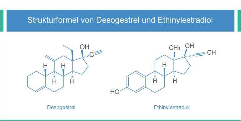 Chemischer Aufbau von Desogestrel und Ethinylestradiol