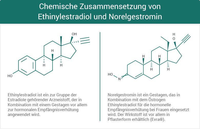 Ethinylestradiol und Norelgestromin