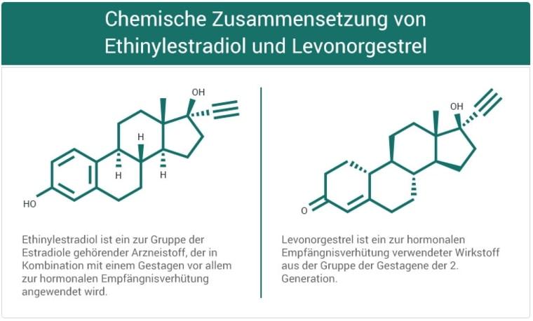 Ethinylestradiol und Levonorgestrel