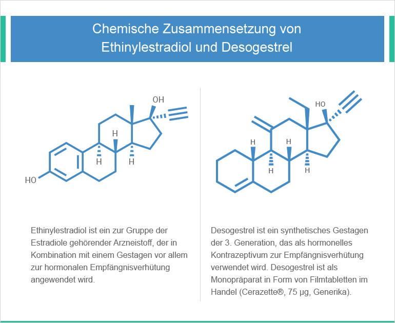 Ethinylestradiol und Desogestrel